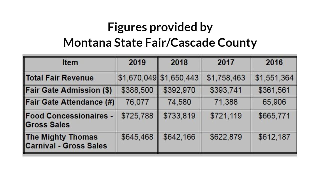 Montana State Fair 2019 Numbers