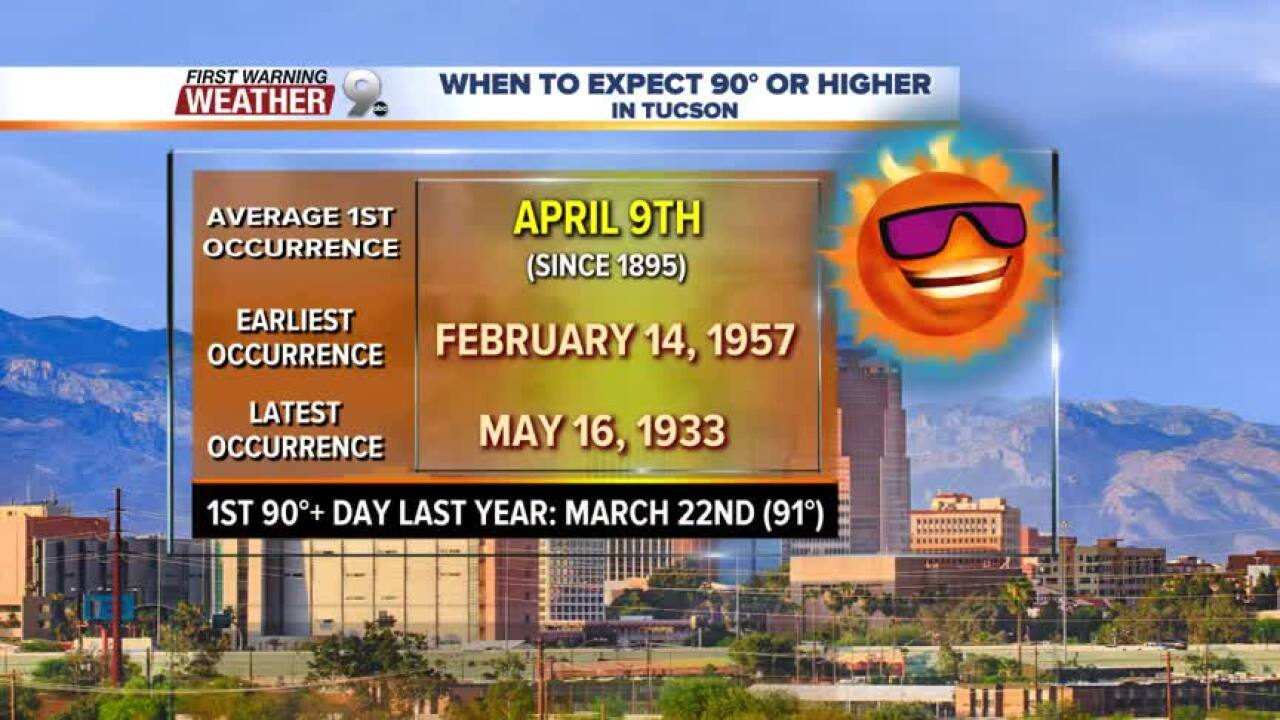 Tucson's first day at 90 degrees is not far away.