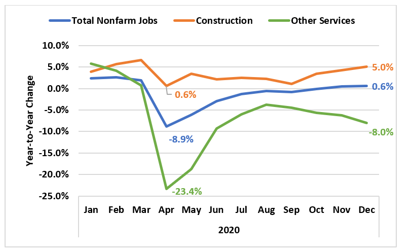 Year-to-Year Change in 2020 Idaho Jobs by Industry