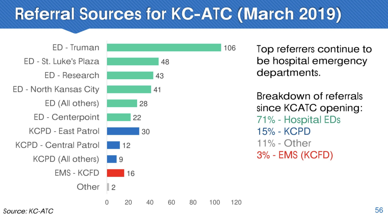 KC ATC referral sources