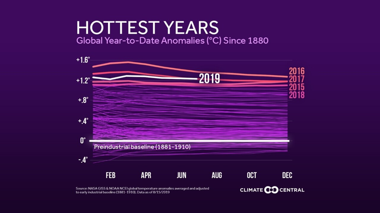 Climate Change - Hottest years