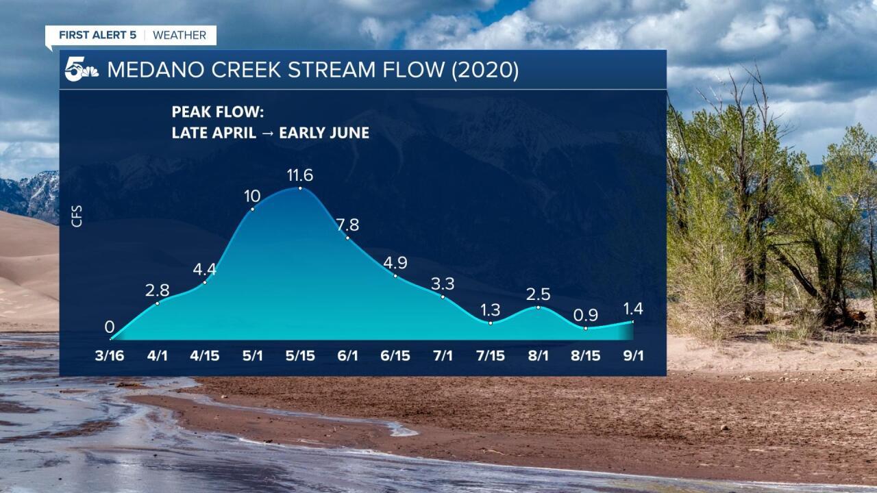 Medano Creek Streamflow.jpg