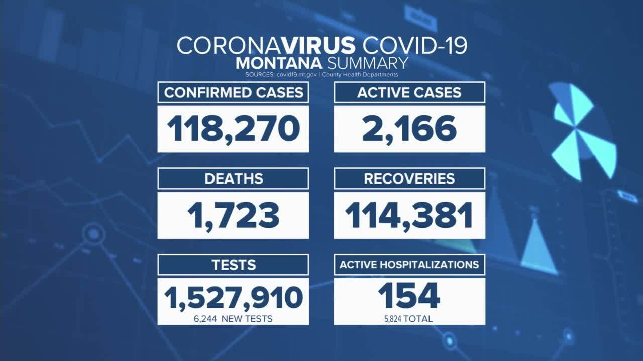 COVID in Montana as of August 9, 2021