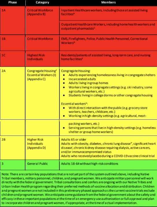Colorado COVID Vaccine phased plan
