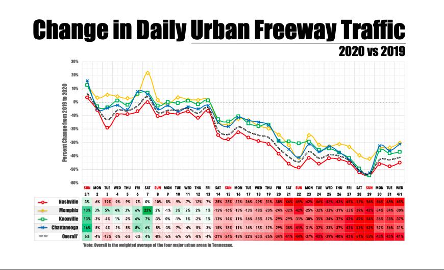 TN Traffic Report.png