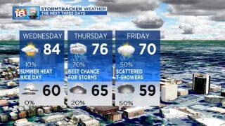 Summer Heat Followed By Storms