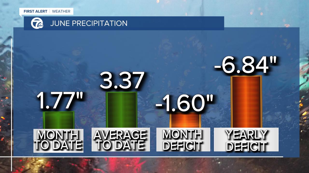 June Precipitation
