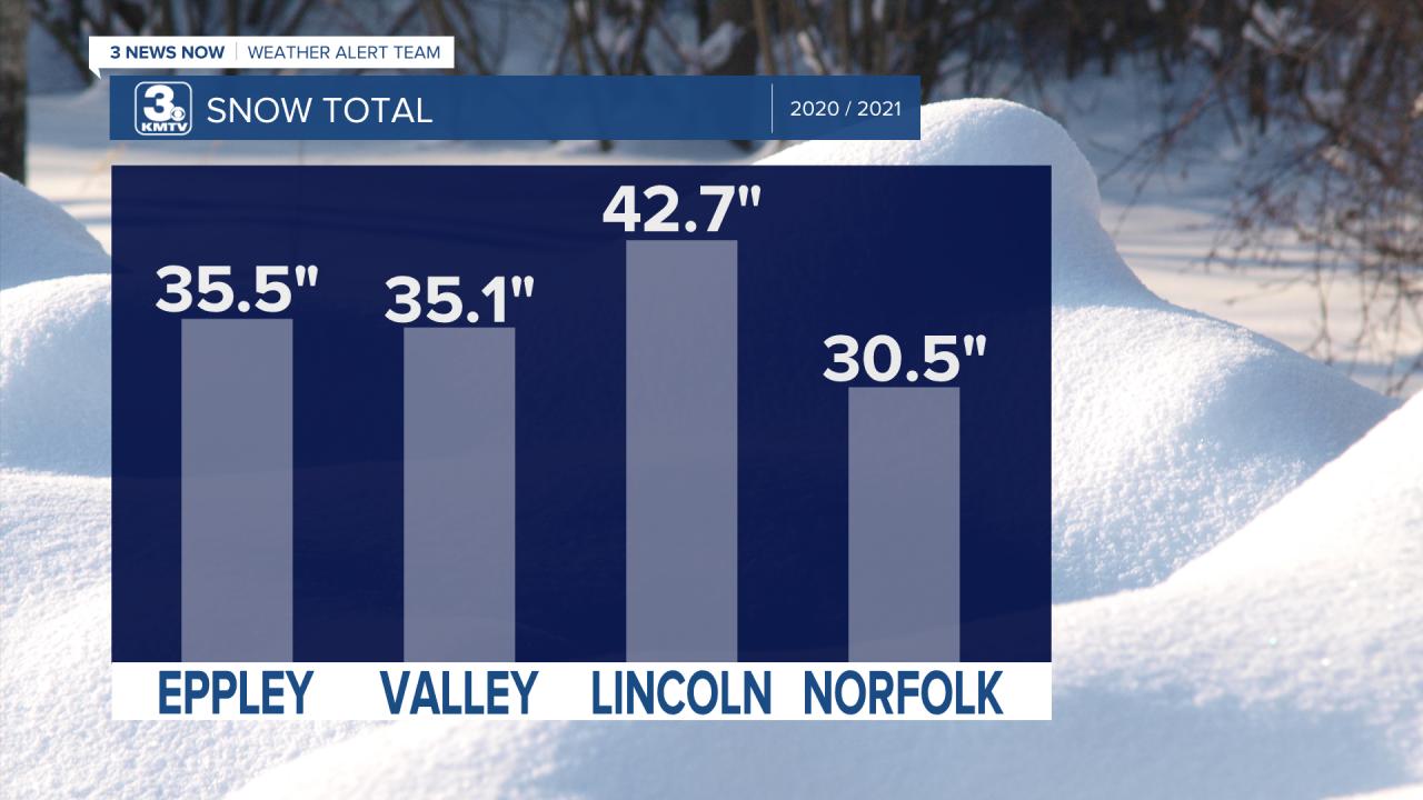 City Snow Totals.png