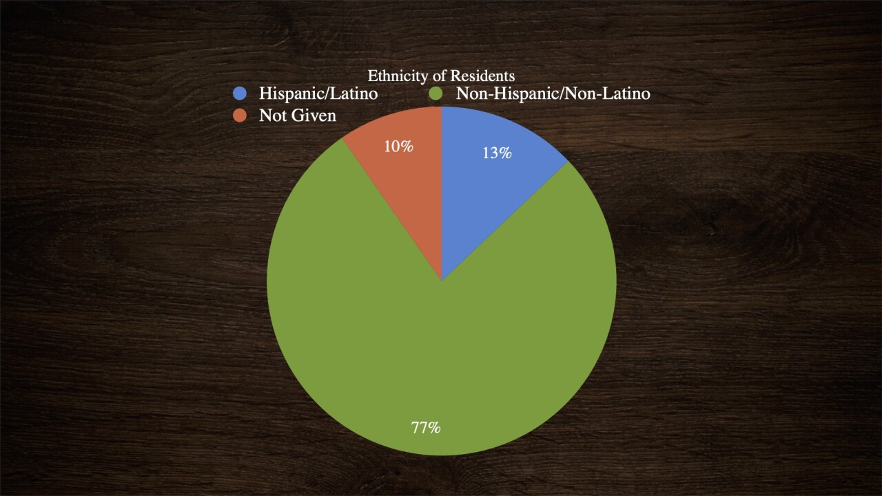 Courtesy: Community in Action. Shelter residents demographics.