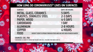 How long does a coronavirus live on common surfaces?
