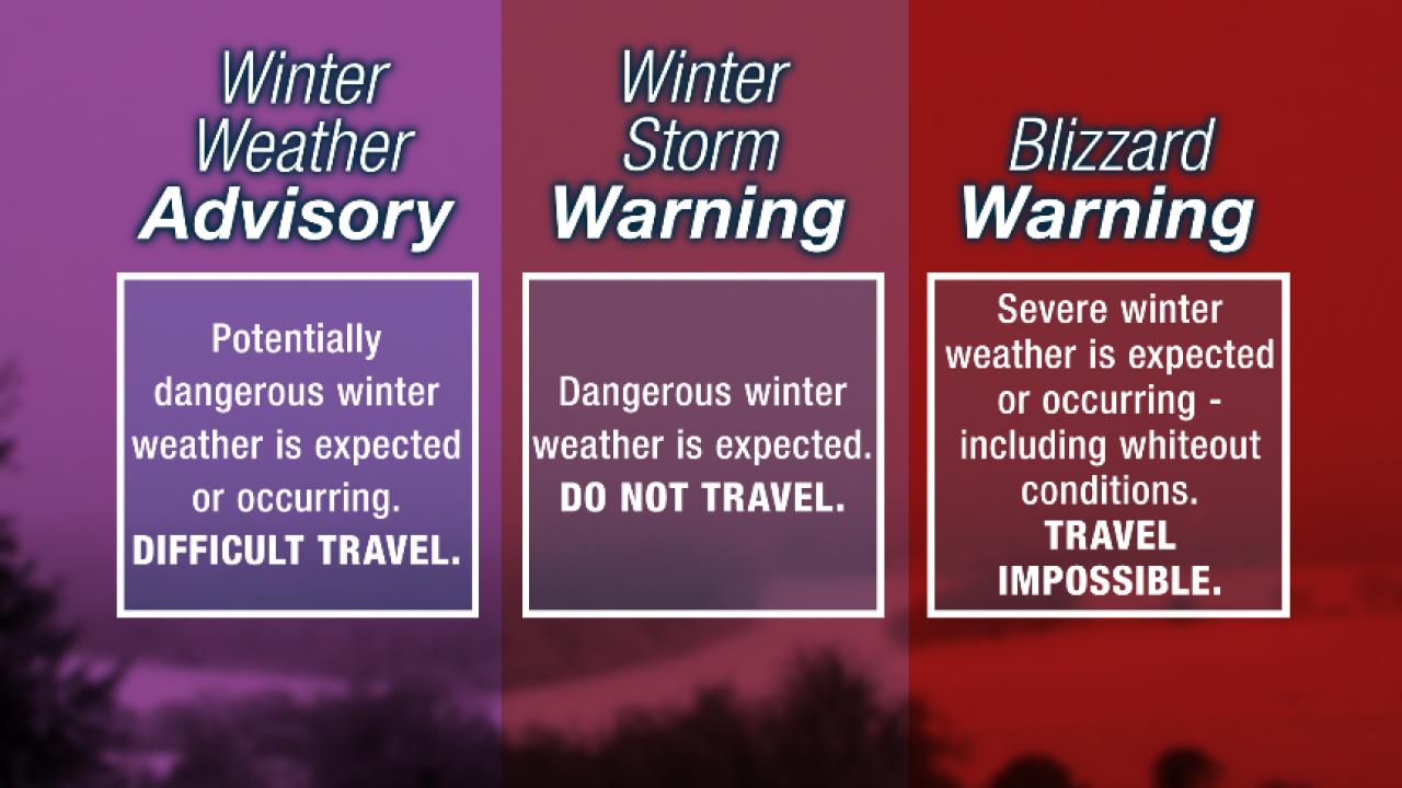 Winter Weather Alert Types