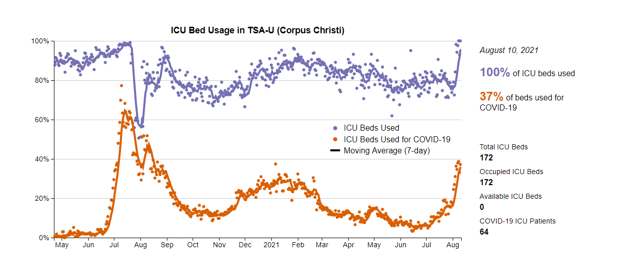 Corpus-Christi-region-ICU-bed-usage-as-of-aug-10.PNG