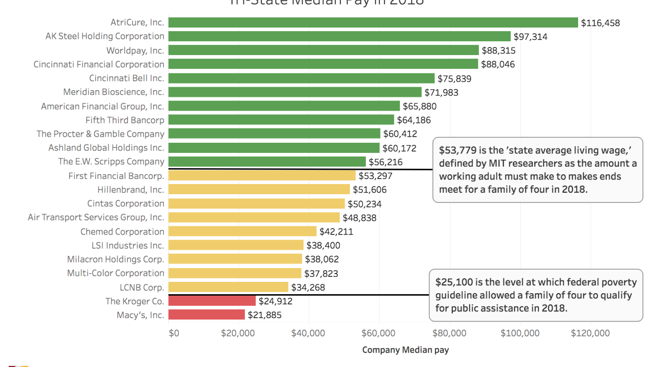 Tri-State Median Pay in 2018