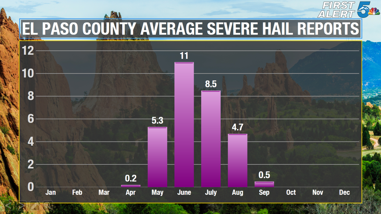 El Paso Avg Monthly Severe Hail Reports.png