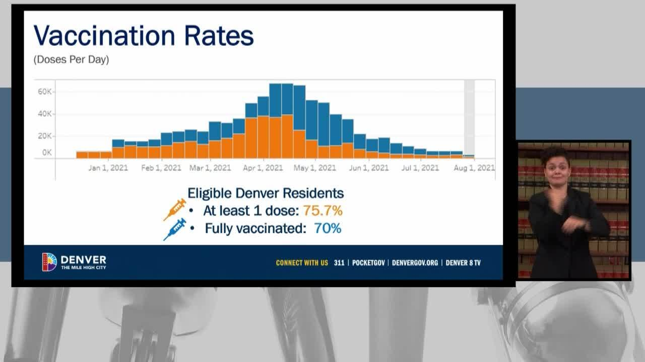 Vaccination rates in Denver_Aug 2 2021