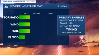Sunday Severe Threats