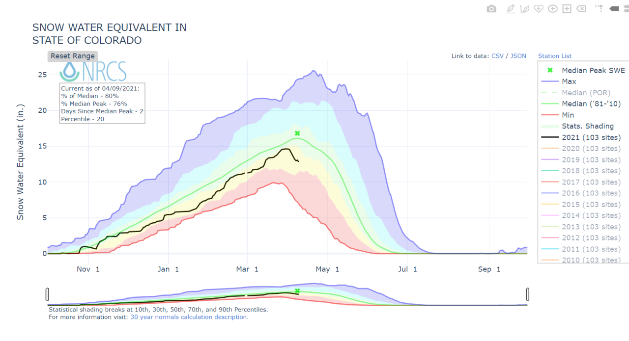 Snowpack water equivalent in Colorado from NRCS