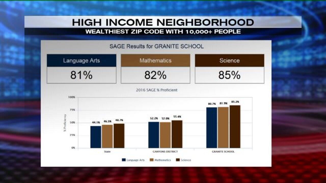 Max Facts: Utah test scores higher in high incomeneighborhoods