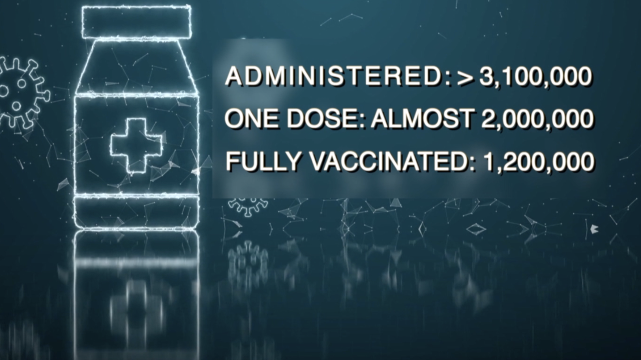 Arizona administers more than 3.1M vaccine doses