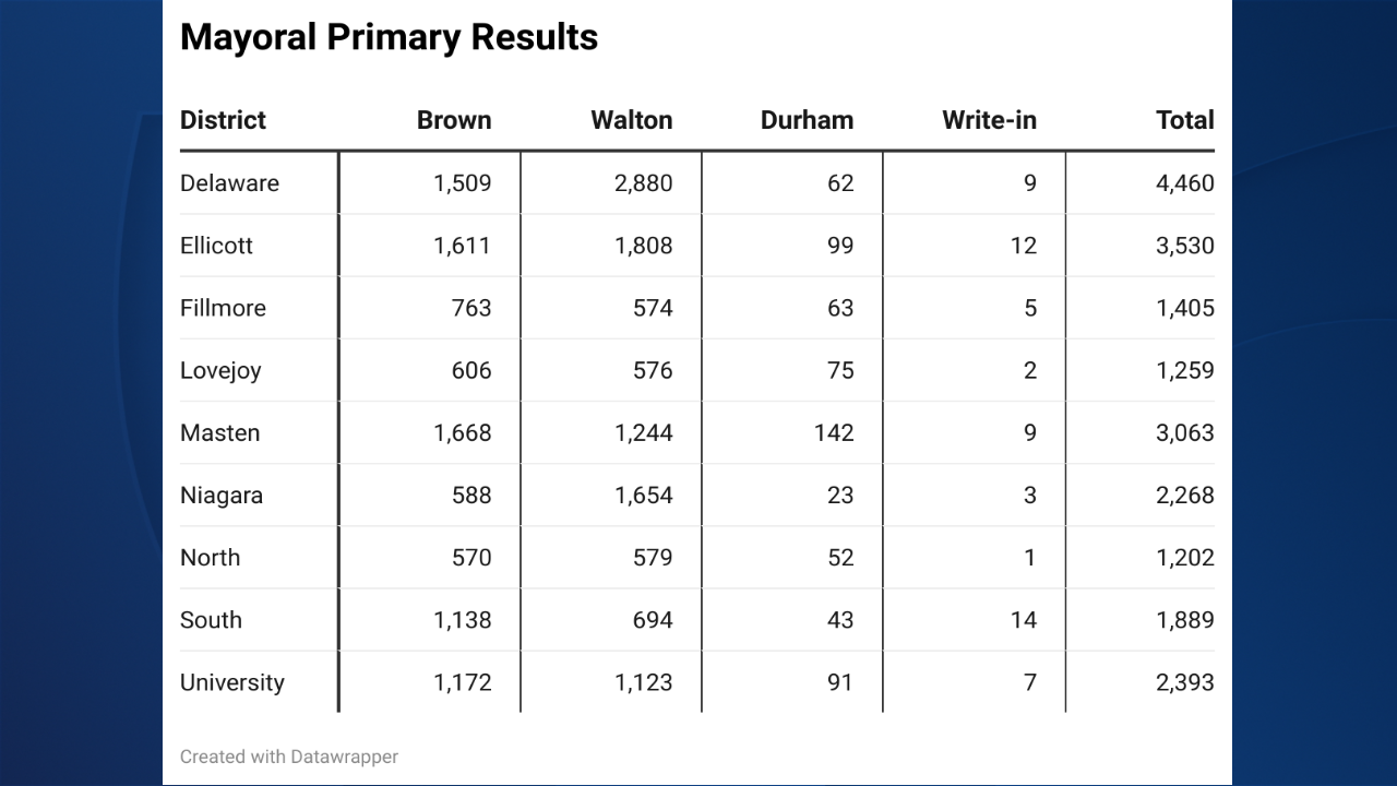 buffalo mayoral primary results.png