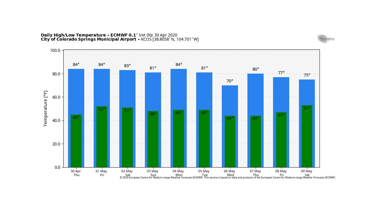 ECMWF Long-term Temp Forecast
