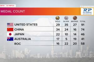 Tokyo Olympics Medal Count as of midday Aug. 5, 2021