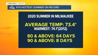 Summer 2020 in Milwaukee