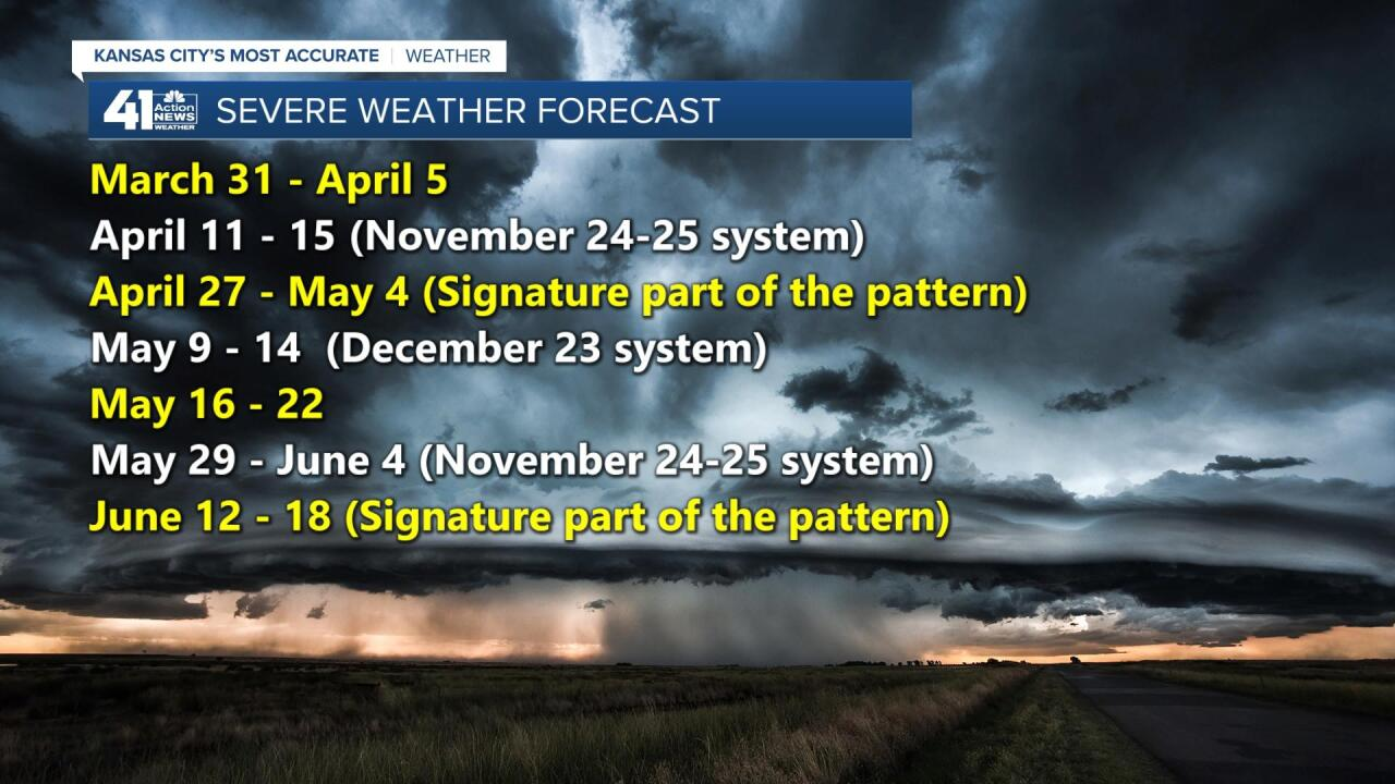 Severe Weather Target Dates