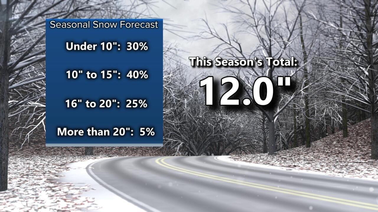 Winter Snow Potential Forecast