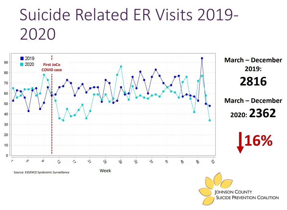 suicide ER visits Johnson County
