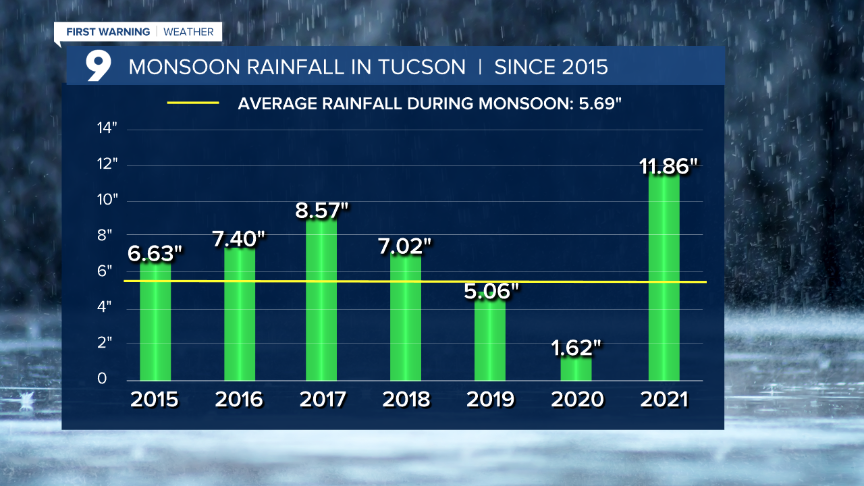 Cuy Monsoon  Rainfall Past 5 Years.png