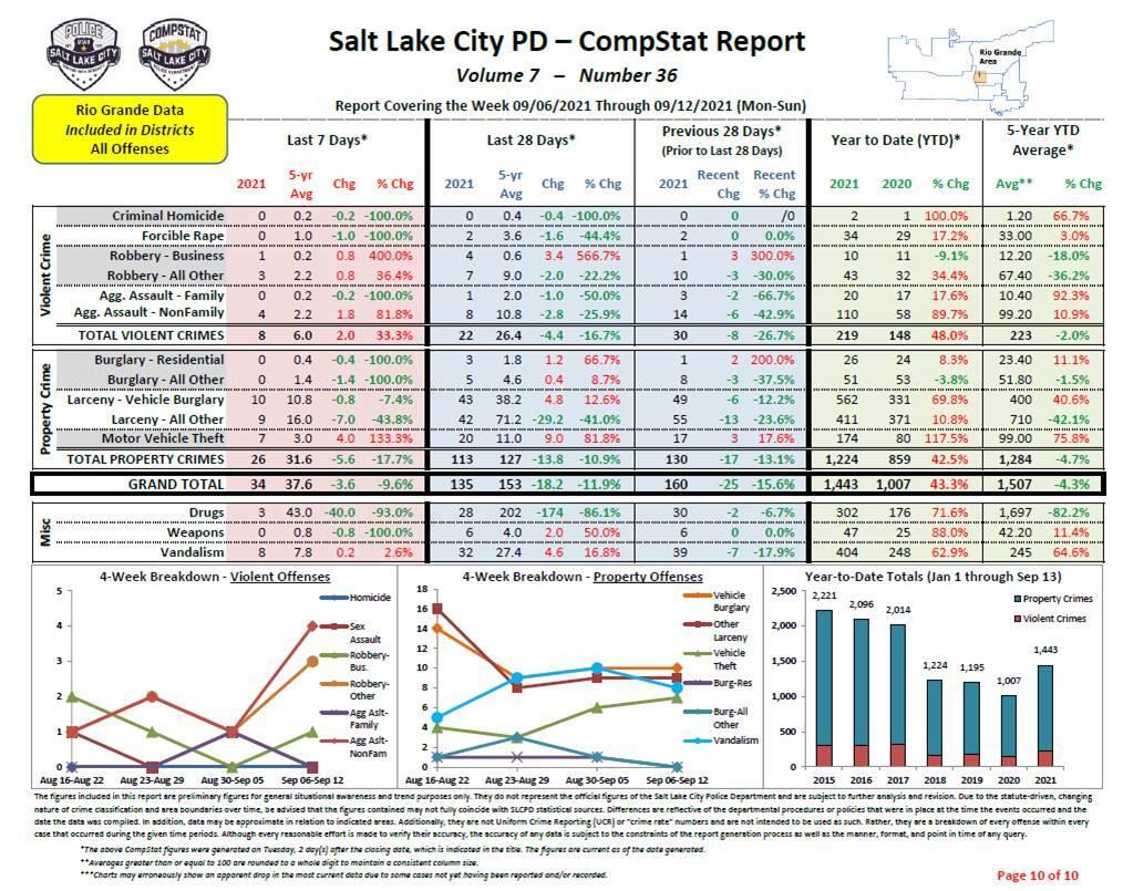 Salt Lake City Crime Stats