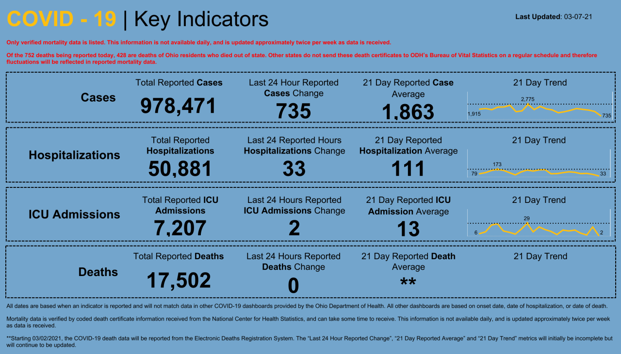 Dashboard _ Key Indicators (28).png