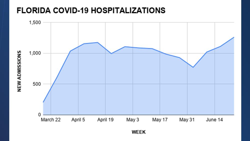 FLORIDA-COVID-19-HOSPITALIZATIONS.png
