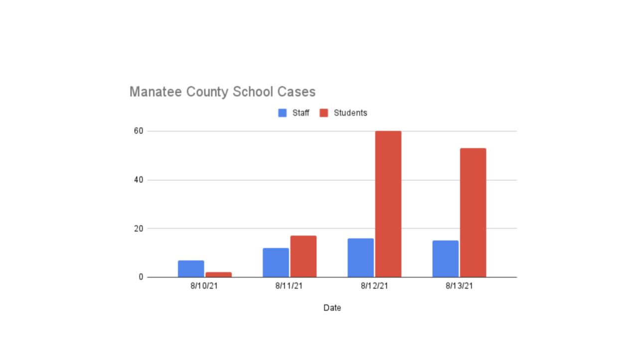 Courtesy: Manatee County Schools