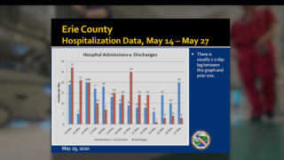 Hospital Admission Data for Erie County