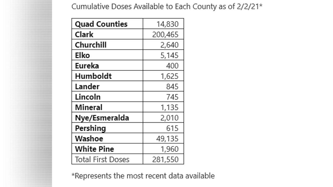 COVID-19 vaccine doses Feb. 2.jpg