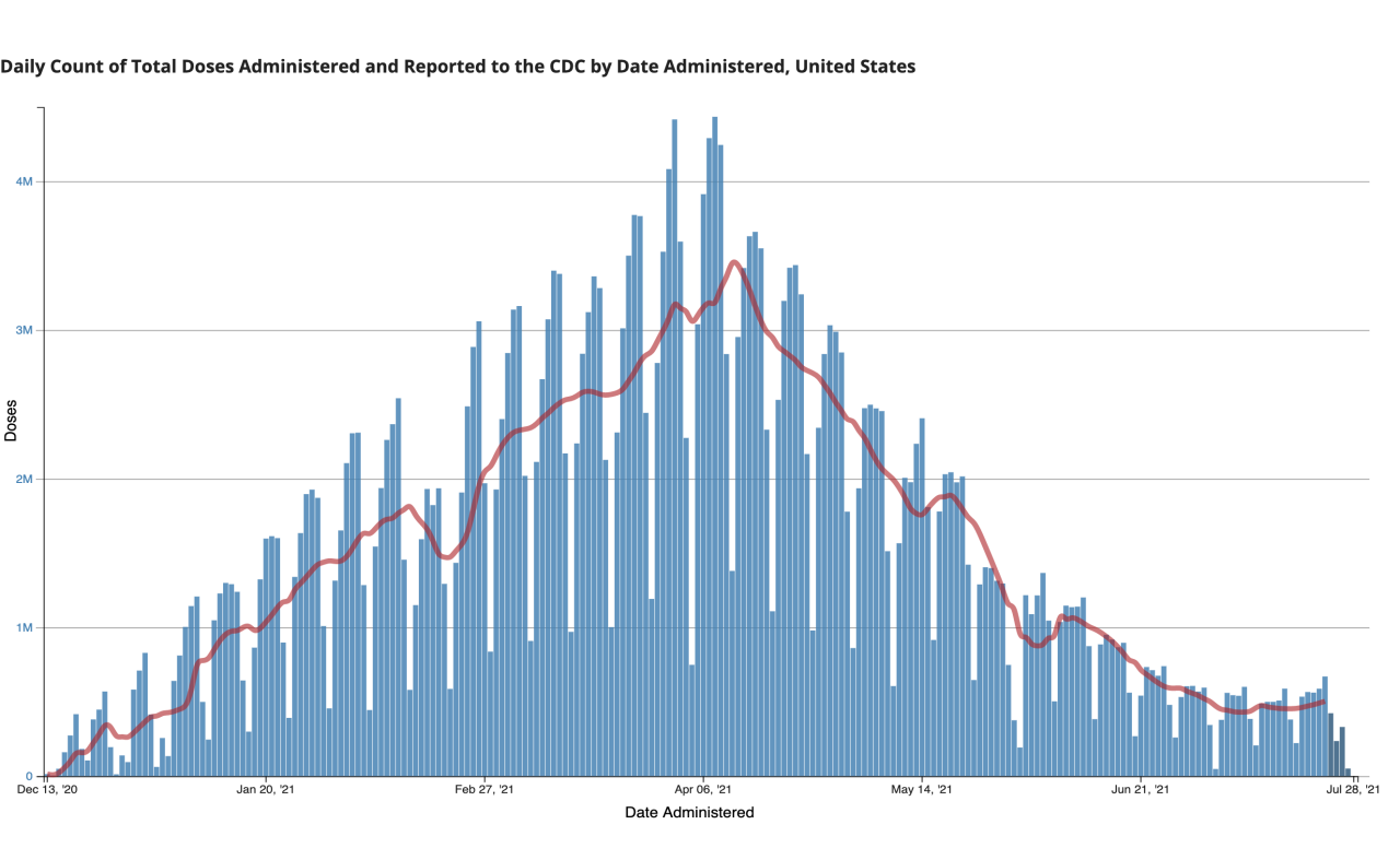CDC daily count of total COVID-19 vaccine doses administered, July 29, 2021
