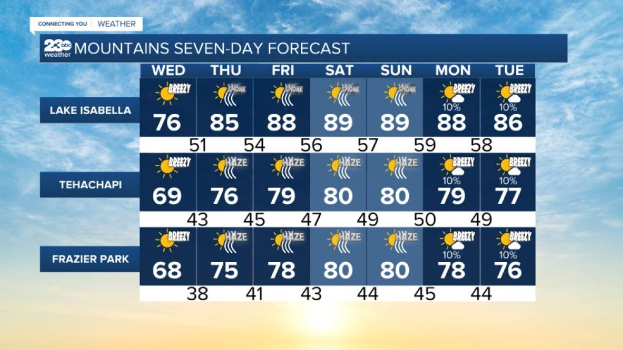 Mountains 7-day forecasts 9/29/2021