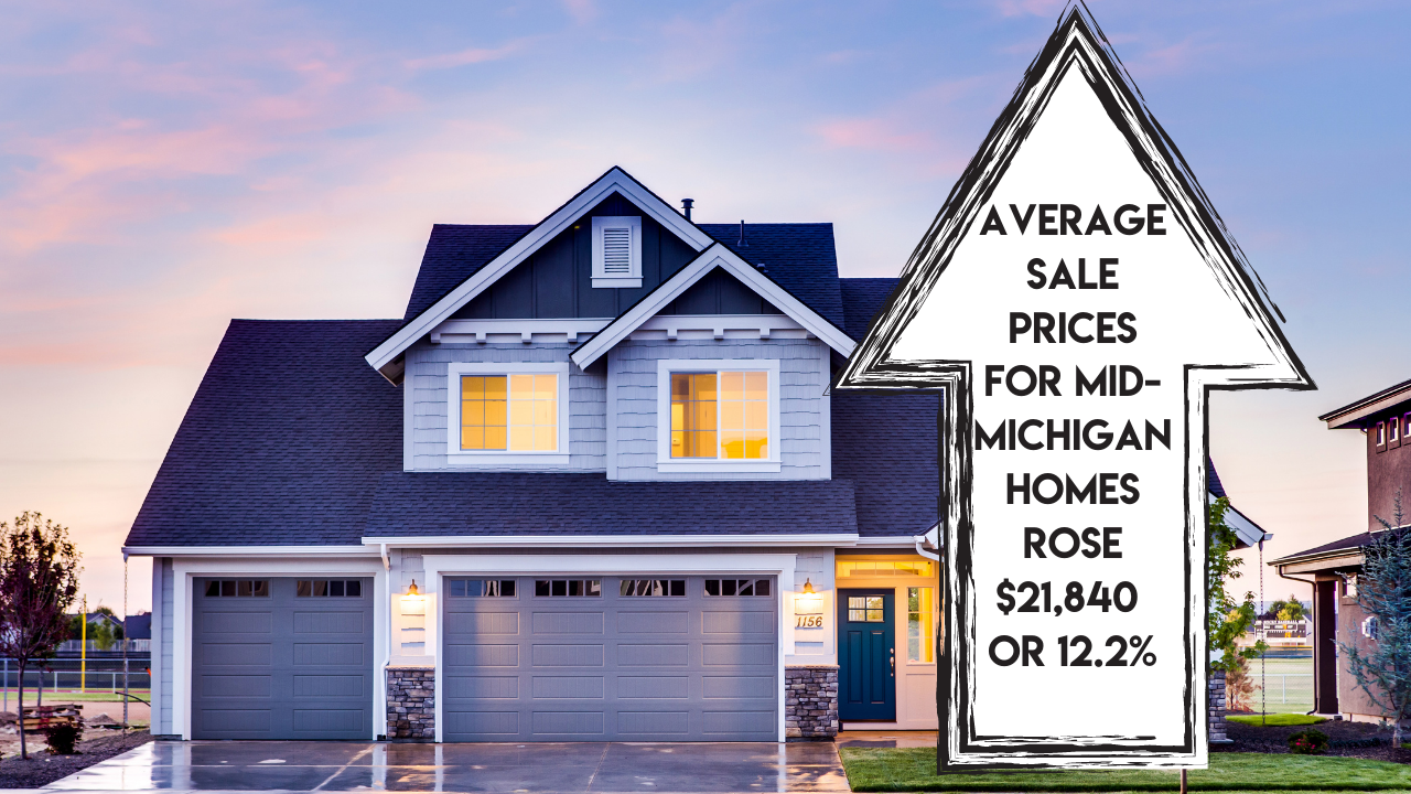 Average sale prices for mid-Michigan homes rose$21,840, or12.2%