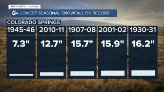 Colorado Springs lowest seasonal snowfall