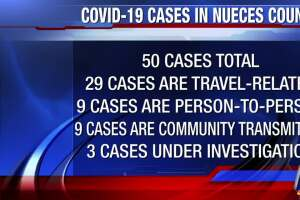 50 confirmed Nueces County COVID-19 cases as of Saturday