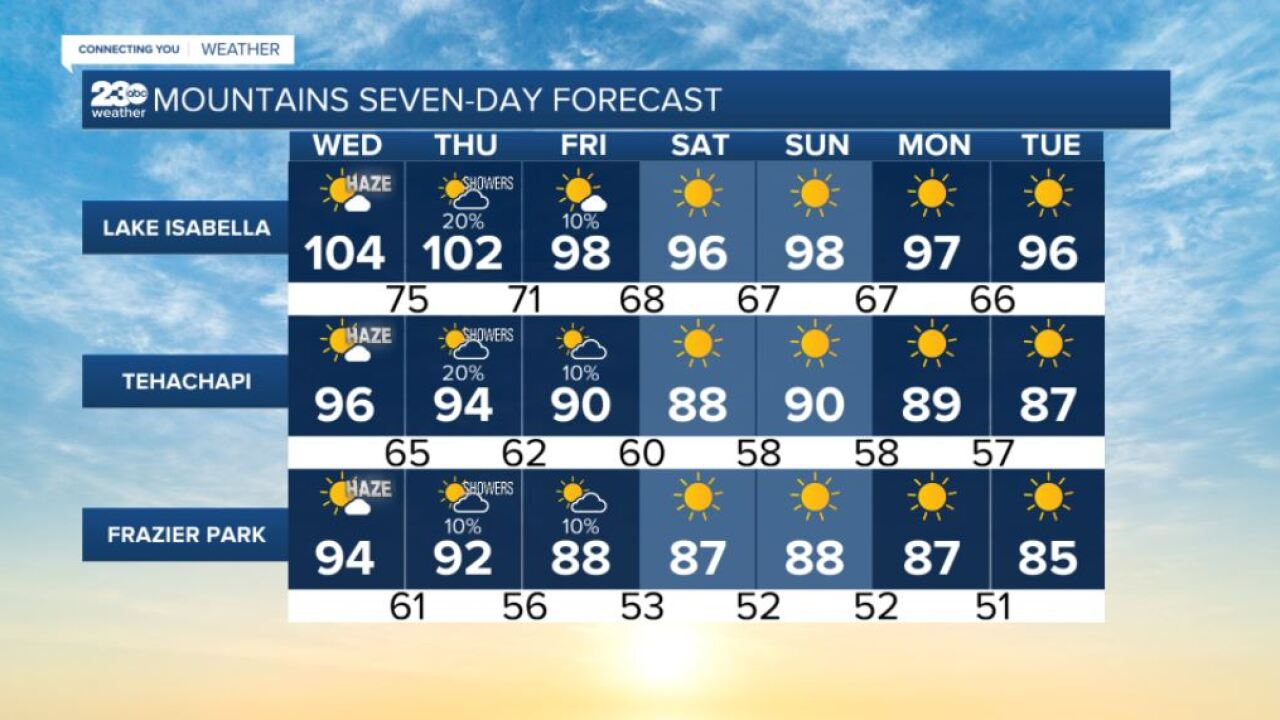 Mountains 7-day forecasts 9/8/2021