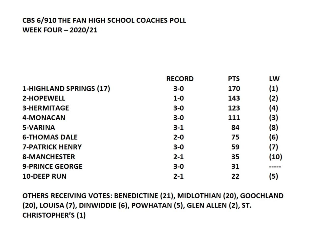 Coaches Poll Week 4.jpg