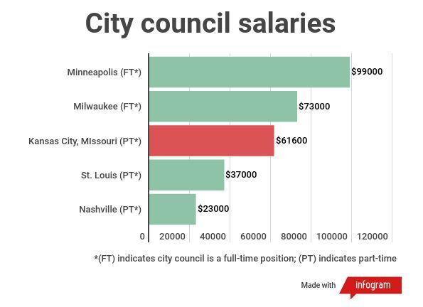 city-council-pay.jpg
