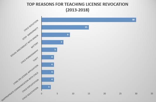 top reason for teachers license being revoked.jpg