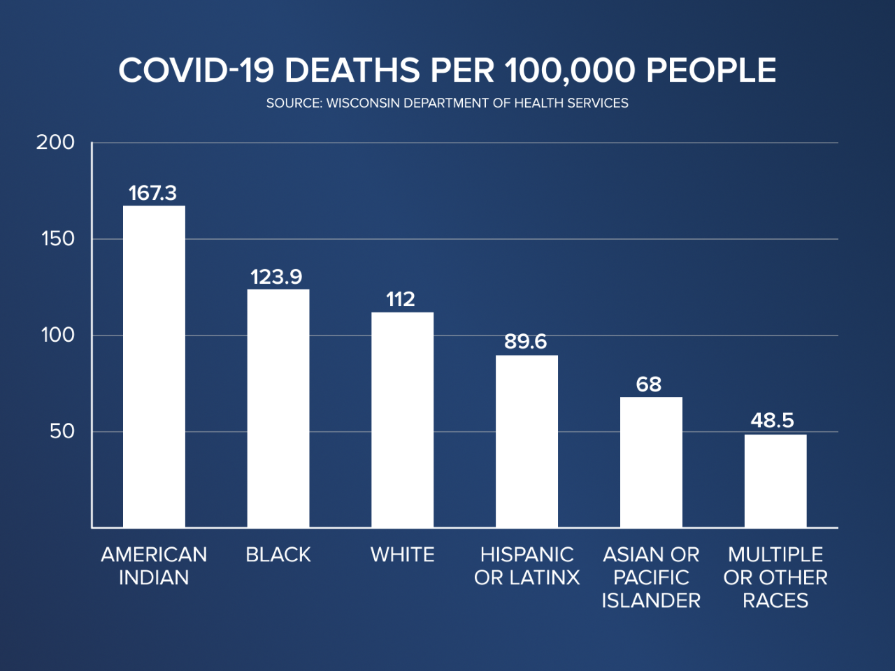 thumbnail_COVID-19 Deaths Per 100k People Graph.png