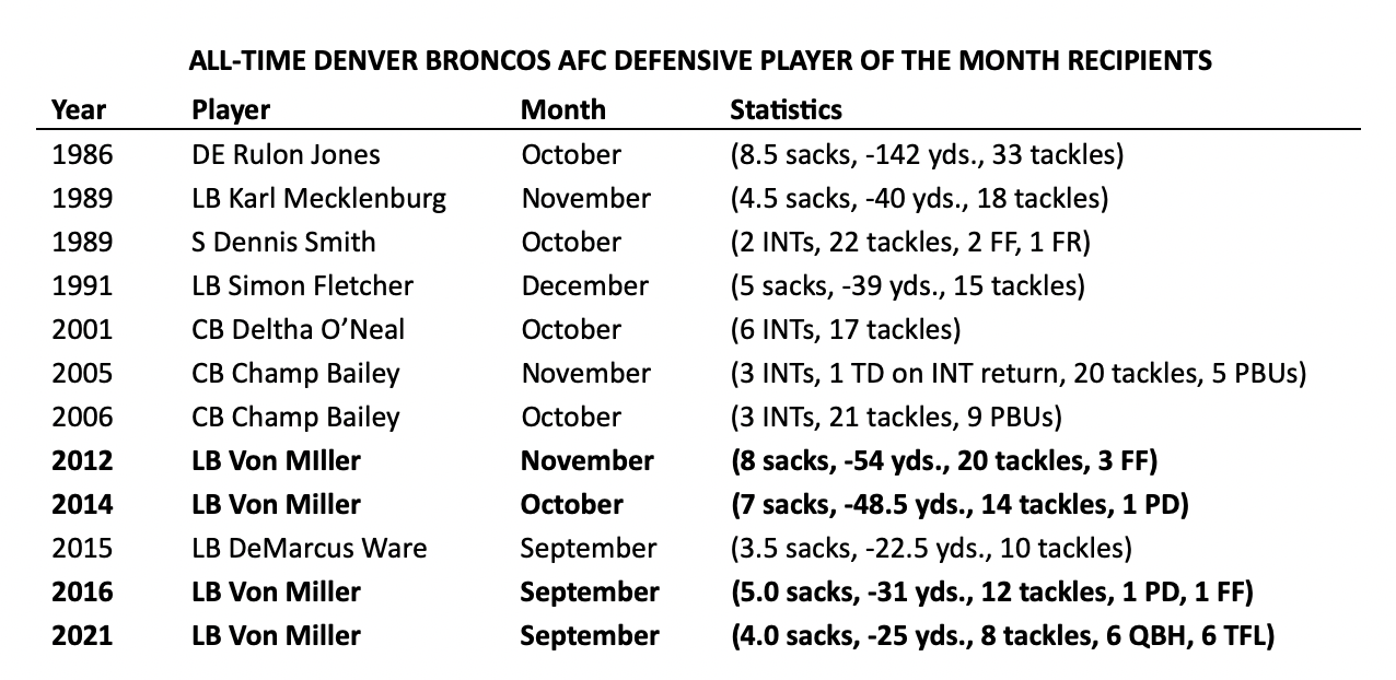 ALL-TIME DENVER BRONCOS AFC DEFENSIVE PLAYER OF THE MONTH RECIPIENTS
