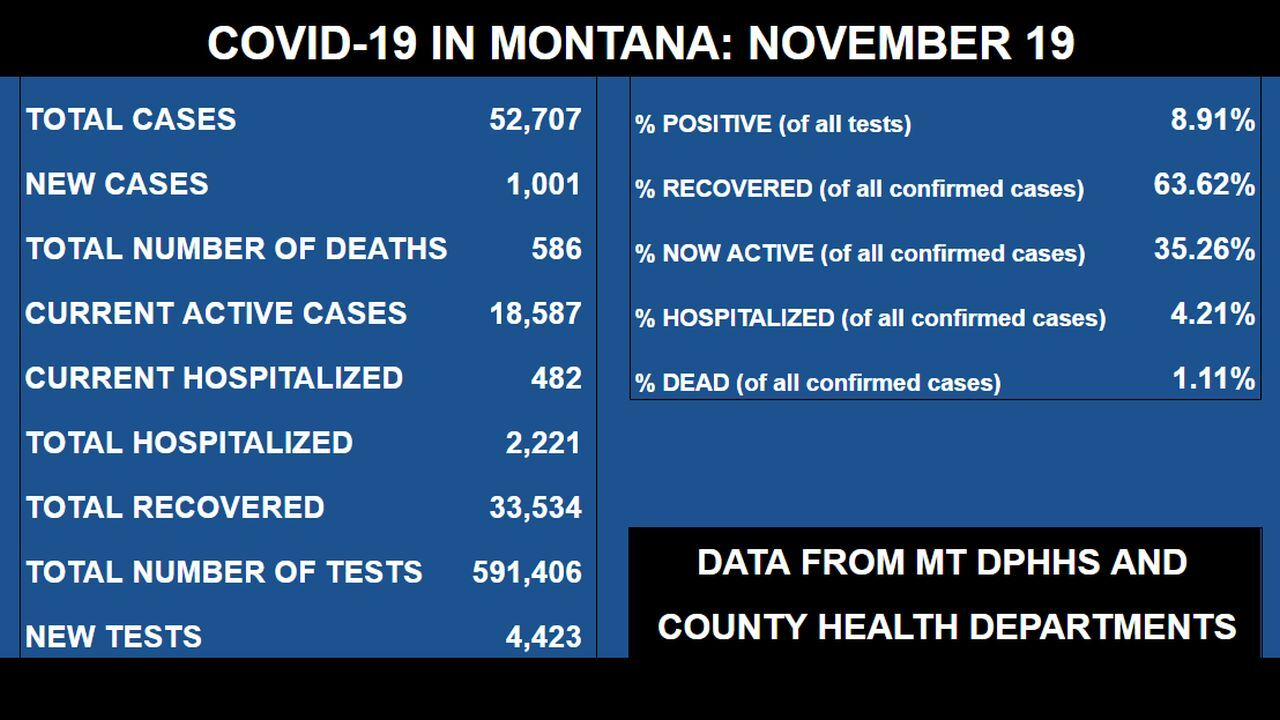COVID in Montana (Thursday, November 19)