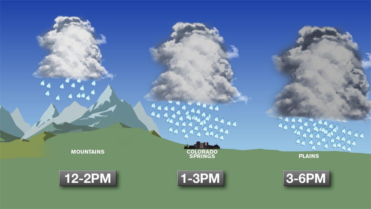 Typical Monsoon Storm Timing